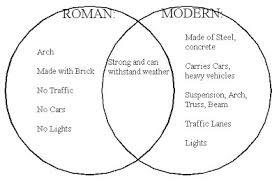 Hellenistic Culture And Roman Culture Venn Diagram Answers Group 3s Rome Blog April 2009