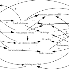 Relationships Chart Of Resources Environment And Economic