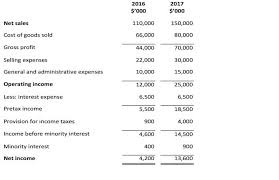Components Of Income Statement Magnificent Income Statement Introduction CFA Level 44 Investopedia