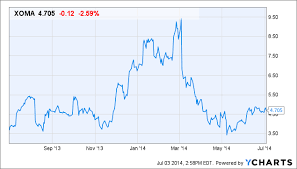 Wedbush Reiterates Outperform On Xoma Following An Update On