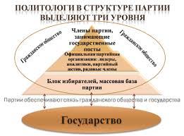Лекция Политические партии и общественно политические движения  Структура политической партии