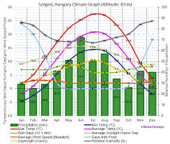 Climate Graph For Szeged Hungary