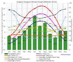Ljubljana Climate Chart Climate Graph For Szeged Hungary