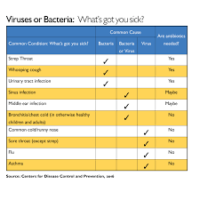 Antibiotic Chart For Nurses Johns Hopkins Stewardship Team Leads The Way In Fight