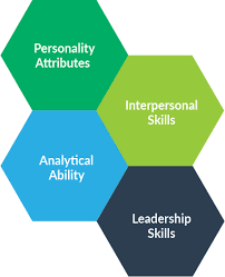 Competencies Meaning Understand Behavioural Competencies Of A Personality Or Behavioral