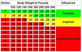 65 Experienced Intoxication Chart