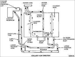 mercury mercury 4 6 engine diagram mercury image wiring ford 4 6l engine diagram besides solved 2002 mercury sable serpentine belt routing diagram fixya further