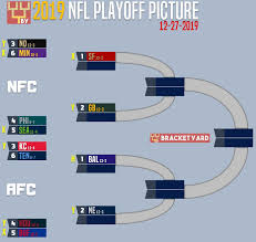 2019 Nfl Playoff Picture Bracket News And Notes The Bracket Yard