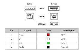 wiring diagram for usb plug Usb Plug Diagram usb port wiring diagram trailer wiring diagram usb plug wiring diagram