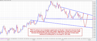 Gbpcad Live Chart Gbpcad Live Chart Quotes Trade Ideas Analysis And Signals