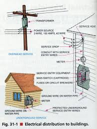 power pole wiring diagram power image wiring diagram service wire diagram service auto wiring diagram schematic on power pole wiring diagram