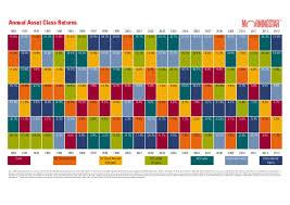 Morningstar Asset Allocation Chart Asset Class Returns Gameboard Chart New Zealand 31 Dec 2013