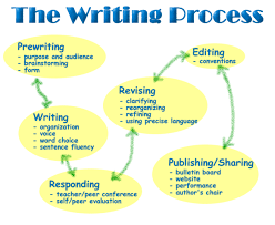 moreover The 3x3 Writing Process   Positive Writing Techniques Wikia together with Best 25  Writing process ideas on Pinterest   Writing process in addition The Writing Process 2015 Archives   Emilie Richards as well Sam Shepard talks writing process in 'California Typewriter besides  further A Cupcake for the Teacher  Writing Process  Posters   Graphic likewise  additionally Writing Process  Posters   Fun school projects   Pinterest together with Best 25  Writing process ideas on Pinterest   Writing process together with Best 25  Writing process posters ideas on Pinterest   Writing. on latest the writing process