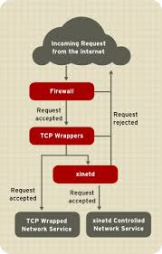 2 6 tcp wrappers and xinetd access control to network services
