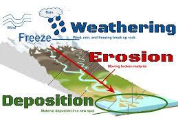 Weathering Erosion Deposition 8th Grade Science