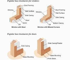 base treatments for windows