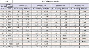 Astm Pipe Weight Chart Shree Tube