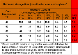 Soybean Moisture Chart Soybean Quality Issues In 2009 Integrated Crop Management