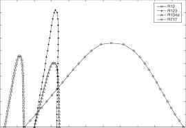 T S Plot Of R12 R123 R134a R717 Download Scientific