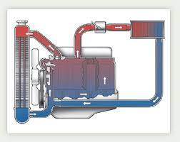 cooling system car cooling system cooling system