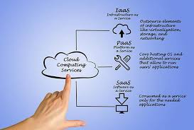 Saas Paas Iaas All That You Must Know About Saas Paas And Iaas A Quick