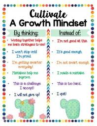 Growth Mindset Chart Cactus Themed Growth Mindset Anchor Chart And Poster Set