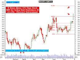 Bharti Airtel Stock Chart Bharti Airtel Share Tips Technical Analysis Chart Stock