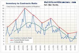 Lee Adler Blog Pending Home Sales Chart Housing
