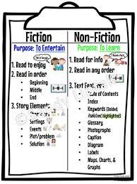 Fiction Vs Nonfiction Venn Diagram Fiction Vs Non Fiction Miss Francines Website 2018 2019