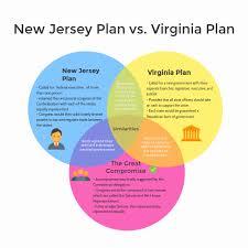 Venn Diagram Virginia Plan And New Jersey Plan Lorinna Quezada By Lorinna Quezada Infographic