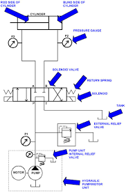 17 best images about gevaar circuit diagram signs pnuematics symbols cnc repair and troubleshooting hydraulic solenoid valves and simple