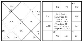 Kamaraj Birth Chart Name Matching For Marriage In Tamil Tionebutpe