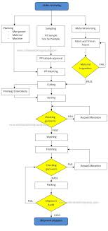 Job Search Process Flow Chart Types Of Jobs For Electrical Engineering Best Resume