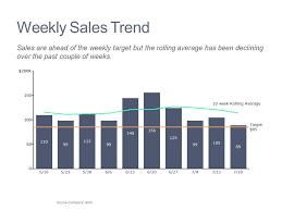 Weekly Sales Trends Mekko Graphics