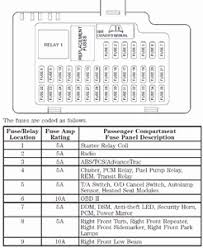 fuse box for lincoln ls 2001 wiring diagram user fixya com uploads images clifford224 689 gif fuse box for 2001 lincoln ls fuse box for lincoln ls 2001