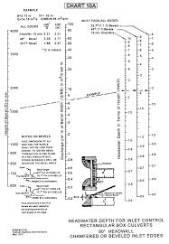 Federal Bridge Chart Archived Updated Charts For 2001 Hds Hydraulics Bridges