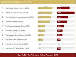 Bazi Profile Strength Chart Discovering Children Talents By Using Bazi Part Ii Amber