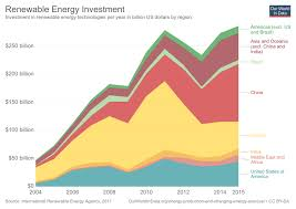 Renewable Energy Our World In Data