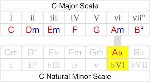 Major And Relative Minor Scales Chart Borrowed Chords How To Spot Play Over Them