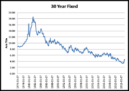 Mortgage Interest Rate Chart Over Time A Historical View Of The 30 Year Fixed Mortgage