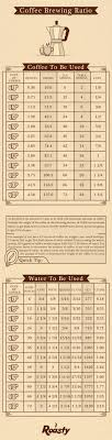 Pour Over Coffee Ratio Chart Coffee To Water Ratio Calculator How To Measure Coffee