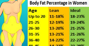 Body Fat Chart Women Acepeople Co