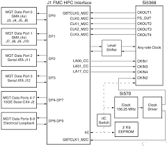 Fmc Xm104 Connectivity Card Xilinx Mouser