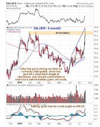 Clive Maund Technical Analysis