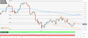 Gold Chart Technical Indicators Gold Price News And Forecast Xau Usd Loses 1460 But Data