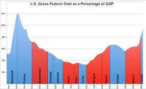 National Debt By President Chart File Us Federal Debt As Percent Of Gdp By President Jpg