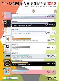 Sales Gaon Chart Top 593 Physical Album Cumulative Sales