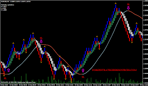 Renko Trend With Slope Forex Strategies Forex Resources