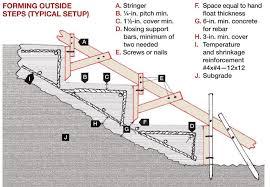 Diy concrete step Wood Forming Concrete Steps Concrete Construction Forming Concrete Steps Concrete Construction Magazine Decorative