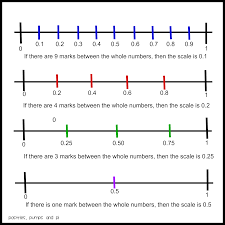 Decimal Scale Chart Math Tip Of The Day Decimals On Number Line